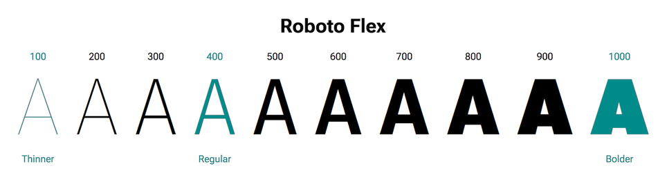 roboto flex caratteri variabili